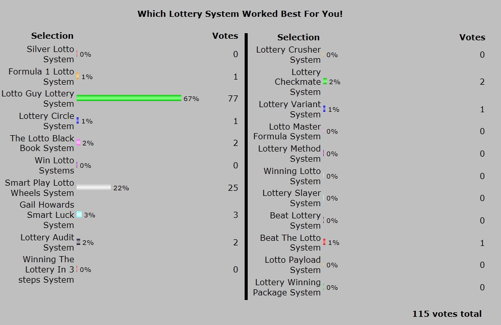 Lotto Guy Lottery System Poll Results